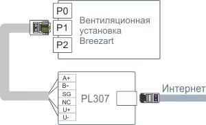 Модуль PL307 для управления Breezart через интернет